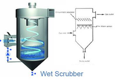 wet-scrubbers